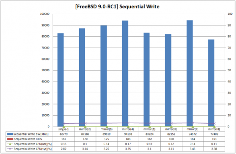 fbsd-zfs-mirror-seqw-480x314.png
